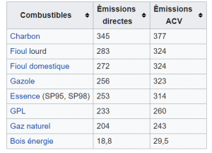 Facteurs d'émission CO2 des combustibles courants